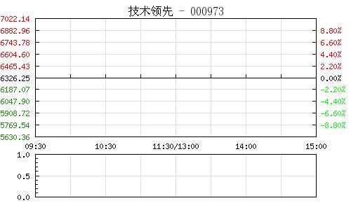 技術領先000973行情走勢圖