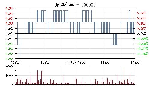 東風汽車(600006)行情走勢圖