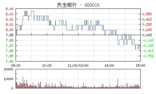 民生銀行(600016)行情走勢圖