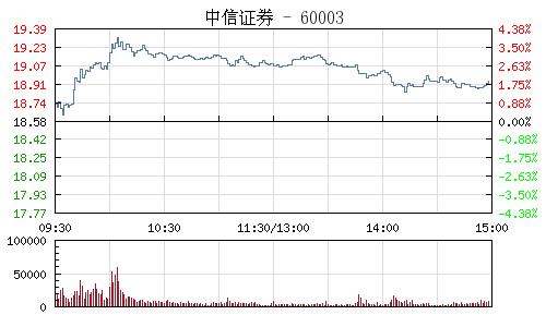 中信證券(600030)行情走勢圖