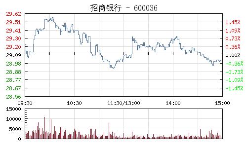 招商銀行(600036)行情走勢圖