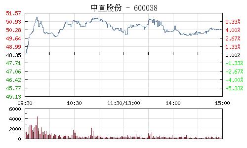 中直股份(600038)行情走勢圖