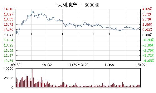 保利地産(600048)行情走勢圖