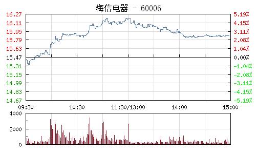 海信電器(600060)行情走勢圖