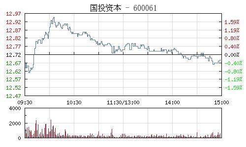 國投資本(600061)行情走勢圖