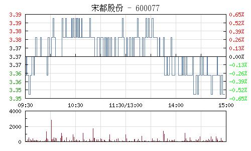 宋都股份(600077)行情走勢圖
