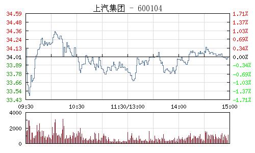 上汽集團(600104)行情走勢圖