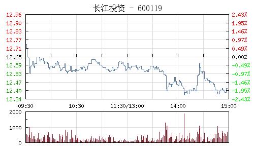 長江投資(600119)行情走勢圖