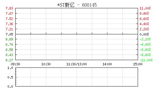 *ST新億(600145)行情走勢圖