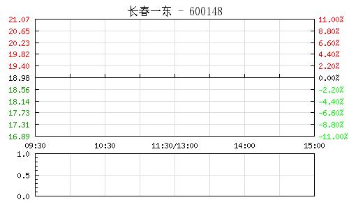 長春一東(600148)行情走勢圖
