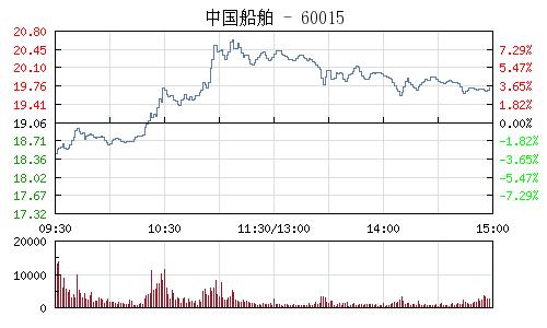 中國船舶(600150)行情走勢圖