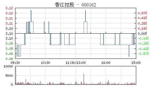 香江控股(600162)行情走勢圖