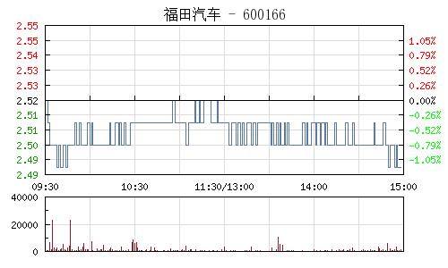福田汽車(600166)行情走勢圖