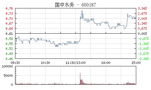 國中水務(600187)行情走勢圖