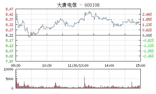 大唐電信(600198)行情走勢圖