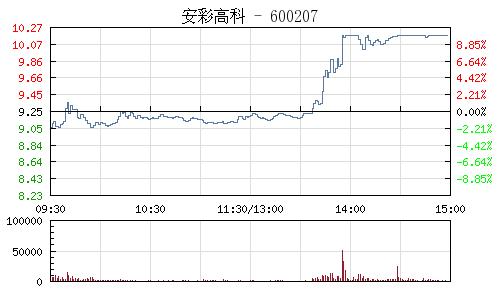 安彩高科(600207)行情走勢圖