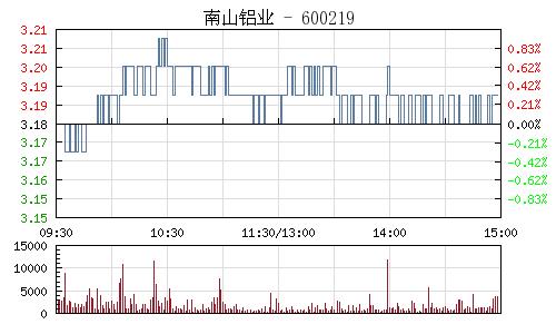 南山鋁業(600219)行情走勢圖