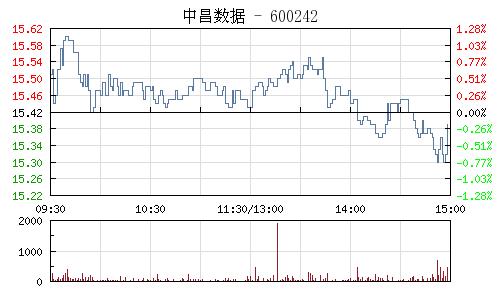 中昌數據(600242)行情走勢圖