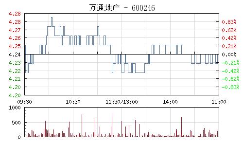 萬通地産(600246)行情走勢圖