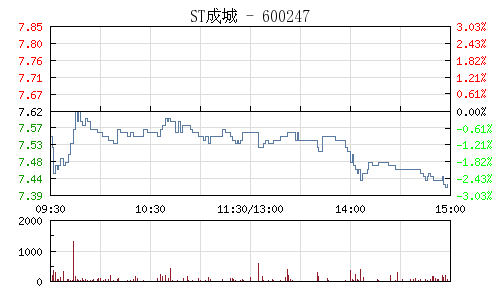 ST成城(600247)行情走勢圖
