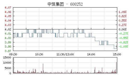 中恒集團(600252)行情走勢圖