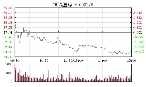 恒瑞醫藥(600276)行情走勢圖