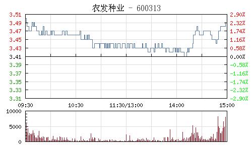 農發種業(600313)行情走勢圖