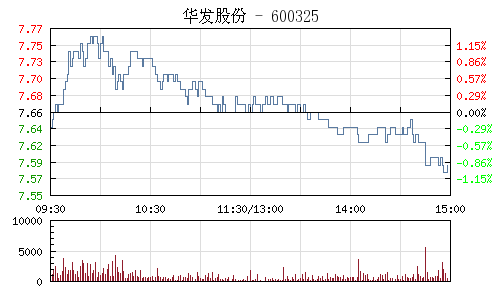 華發股份(600325)行情走勢圖
