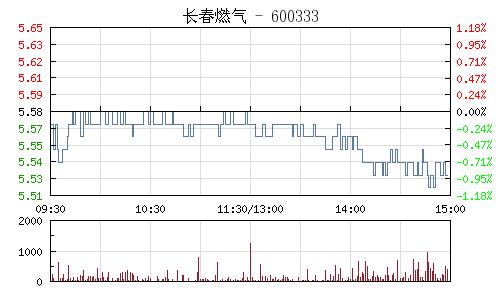 長春燃氣(600333)行情走勢圖