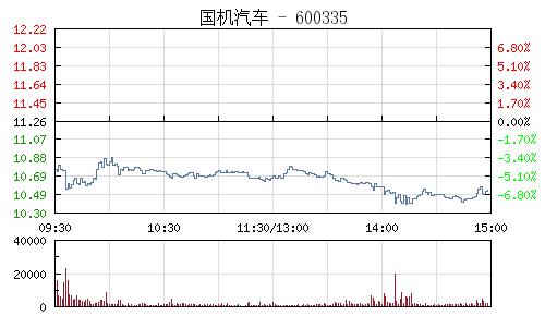 國機汽車(600335)行情走勢圖