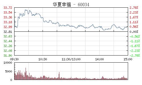 華夏幸福(600340)行情走勢圖