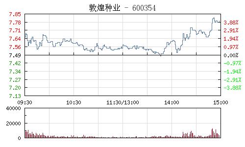敦煌種業(600354)行情走勢圖