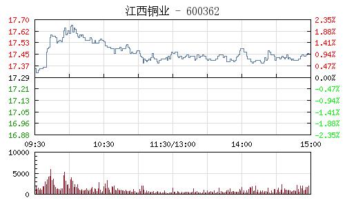 江西銅業(600362)行情走勢圖