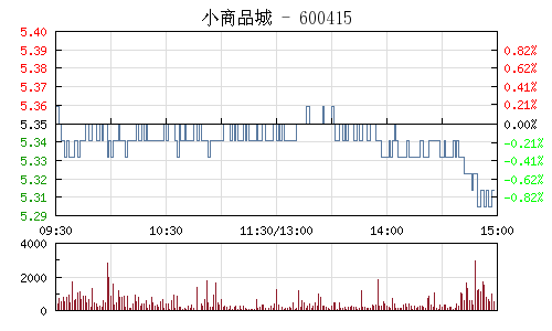 小商品城(600415)行情走勢圖