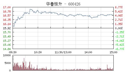 華魯恒升(600426)行情走勢圖