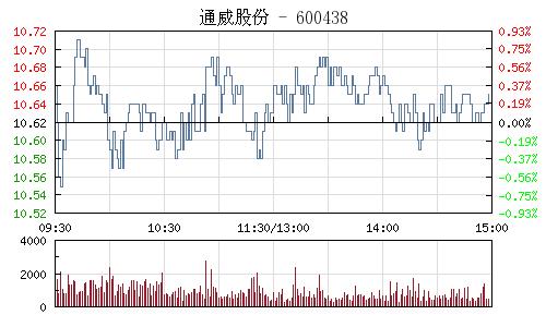 通威股份(600438)行情走勢圖