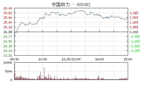 中國動力(600482)行情走勢圖