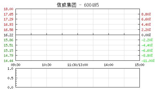 信威集團(600485)行情走勢圖