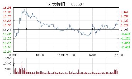 方大特鋼(600507)行情走勢圖