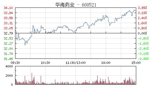 華海藥業(600521)行情走勢圖