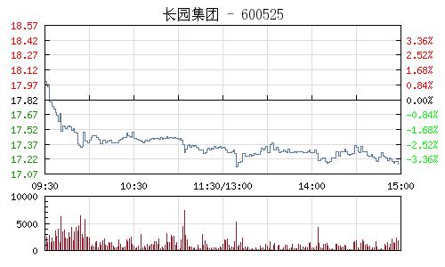 長園集團(600525)行情走勢圖