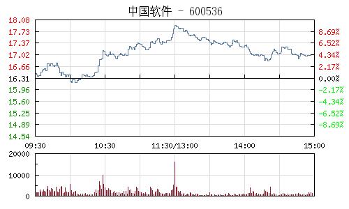 中國軟體(600536)行情走勢圖