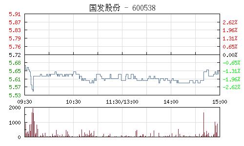 國發股份(600538)行情走勢圖