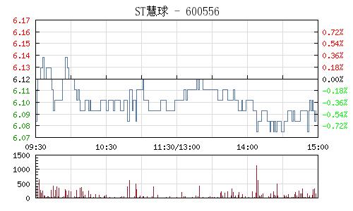 ST慧球(600556)行情走勢圖