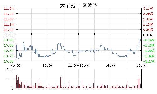 天華院(600579)行情走勢圖