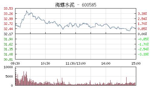 海螺水泥(600585)行情走勢圖