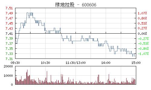 綠地控股(600606)行情走勢圖