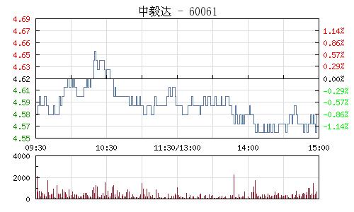 中毅達(600610)行情走勢圖