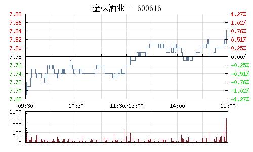 金楓酒業(600616)行情走勢圖