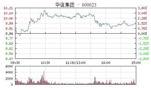 華誼集團(600623)行情走勢圖